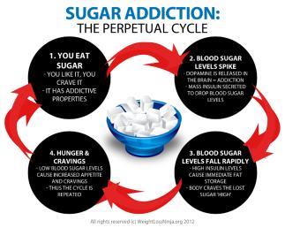sugar-addiction-perpetual-cycle